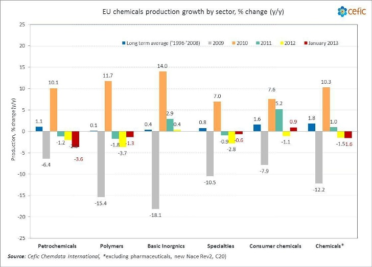 EU chemicals production growth January 2013