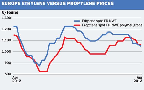 EU Ethylene