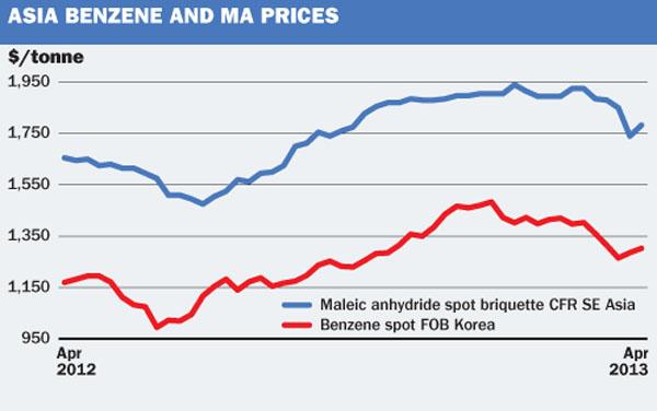 Asia Benzene and MA