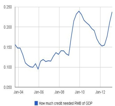 How much credit needed RMB of GDP