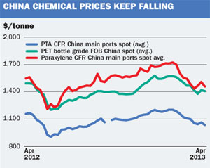 China chem prices