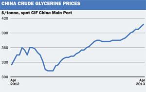 CHina glycerine