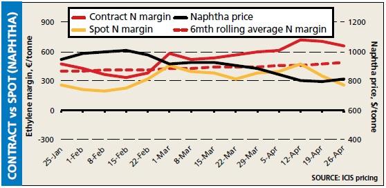 Contract v Spot 26 Apr 2013