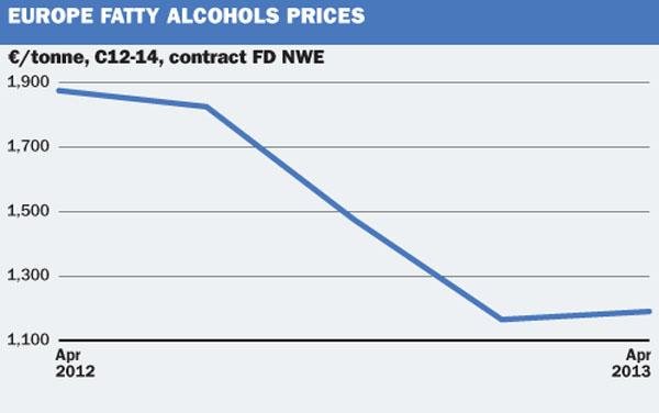 EU fatty alcohols
