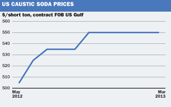 US caustic soda