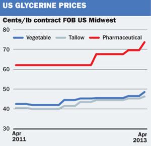 US Gylcerine