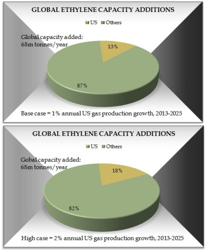 Global ethylene capacity addtions Nexant
