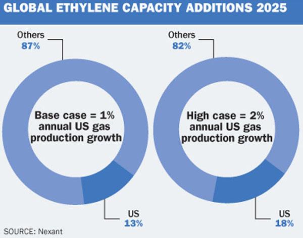 Global ethylene