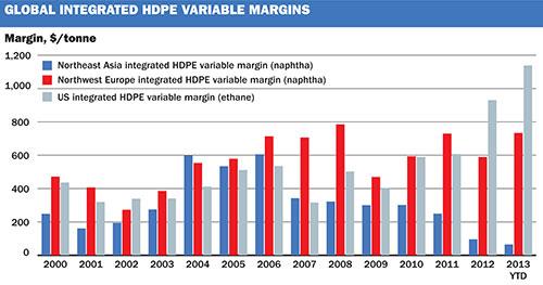 HDPE margins