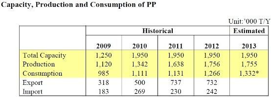 PP chart
