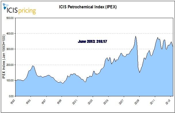 IPEX June 2013