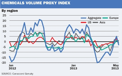 Chemicals Volume Proxy by Region Index