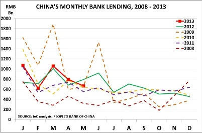 Chinas monthly bank lending
