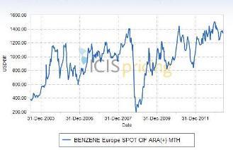 Benzene Europe 2003 to 2013