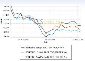 Benzene prices global 2013