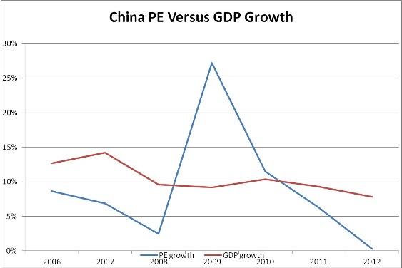 China PE versus GDP growth