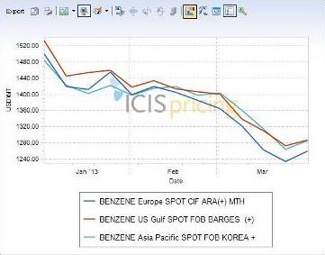 Global benzene spot Q1 2013