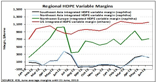 Regional HDPE variable margins