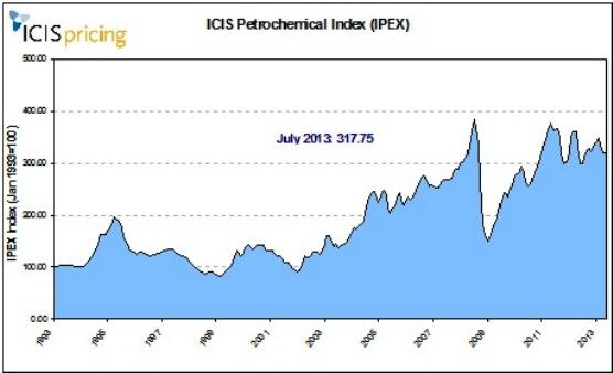 IPEX July 2013