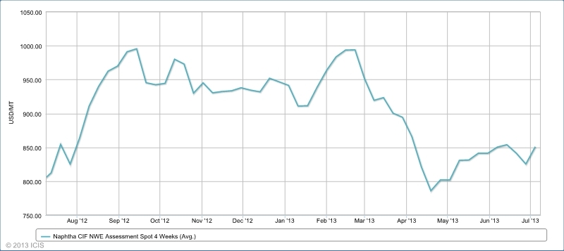 ICIS Dashboard Price History 2013-07-09