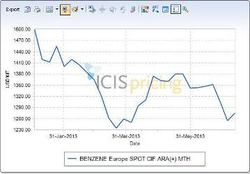 Europe benzene spot prices 2