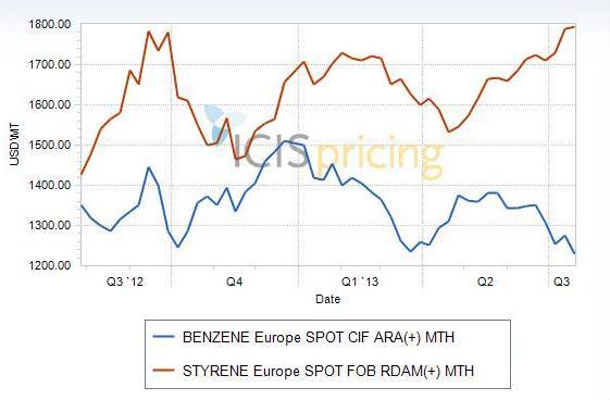 benzene vs styrene