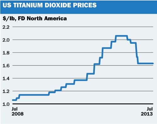 US titanium Dioxide
