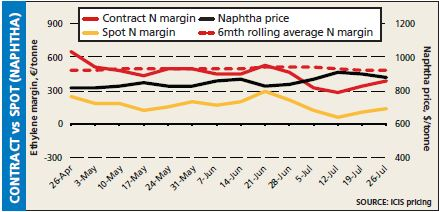 Contract vs Spot pricing (naphtha), 26 July 2013
