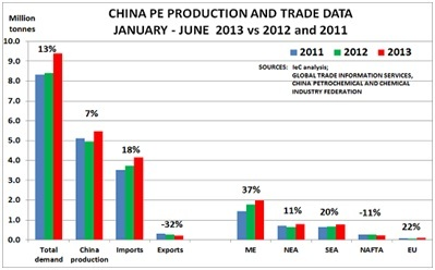 China PE production and trade data Jan-Jun 2013 vs 2012 vs 2011