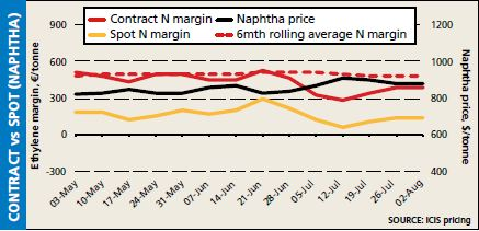 Contract VS Spot (naphtha) 2 Aug