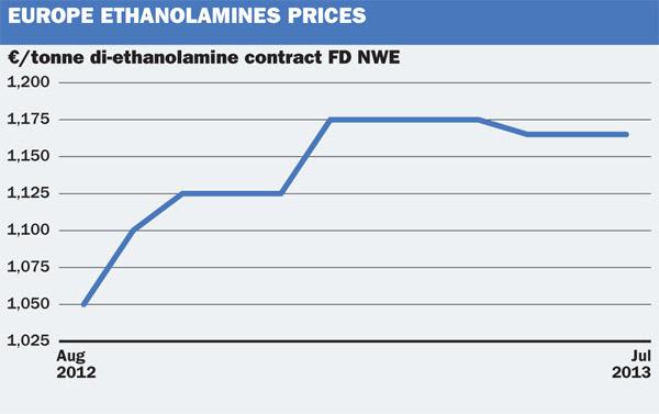 European ethanolamine