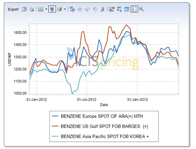 Global benzene spot 2012-H1 2013