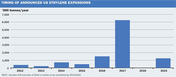 US ethylene