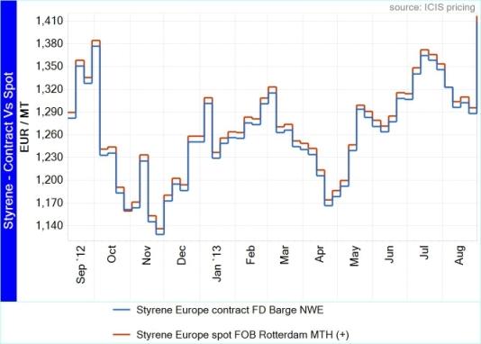 Styrene Contract Vs Spot- 03 09 2013