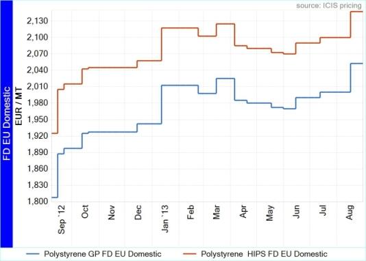 PS Europe FD HIPS vs GP-03-09-2013