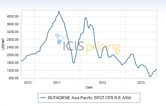Butadiene prices NE Asia