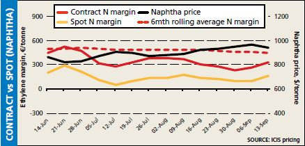 Naphtha- contract v spot 13 Sep