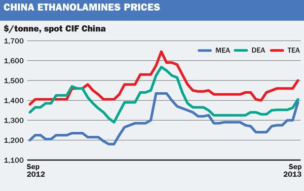 China ethanolamine