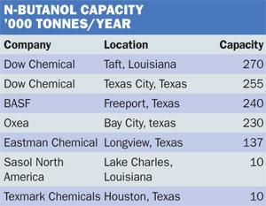 US N-Butanol