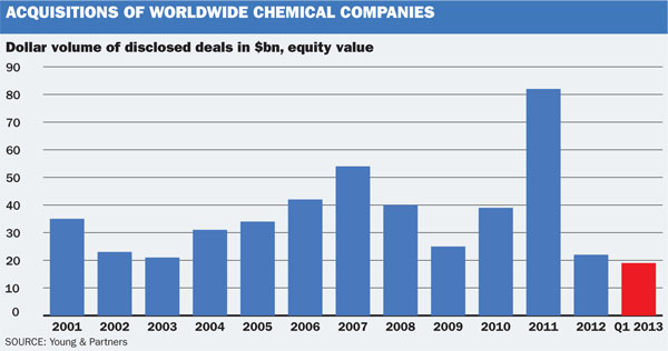 chem companies acquisitions - deals