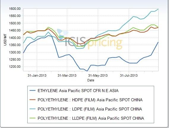 China PE prices climb higher