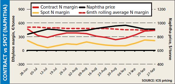 Europe contract vs spot naphtha margins