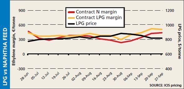 Europe LPG vs naptha cracker margins