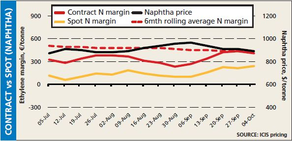Cracker margins - contract vs spot naphtha 4 October 2013