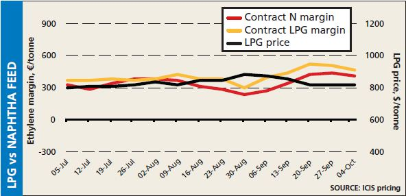 LPG vs naptha fees 4 October 2013