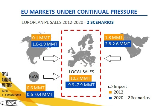 Europe PE scenarios, SABIC