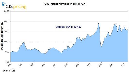 IPEX October graph