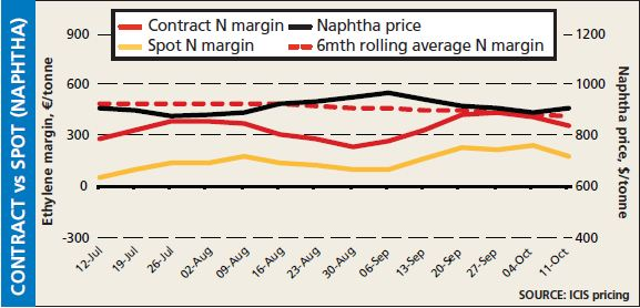 Contract vs spot naphtha 11 October 2013