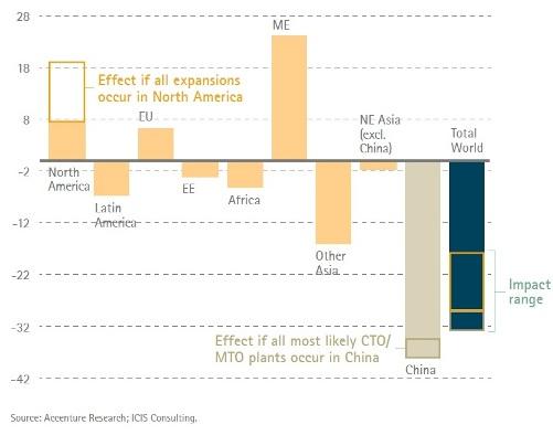 Global ethylene balance 2023