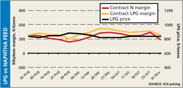 LPG vs naptha feedstock cracker margins w/e 1 November 2013